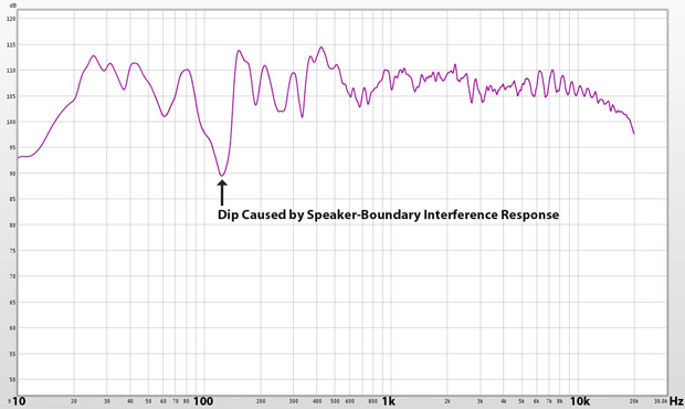 Frequency response dip / null caused by speaker-boundary interference response (SBIR)