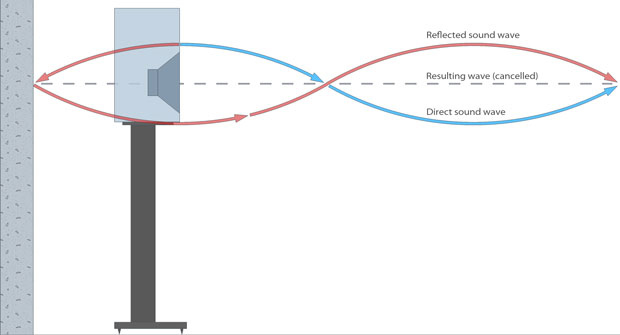 Speaker boundary effect diagram