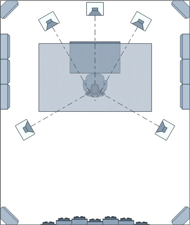 Acoustic treatment layout in a surround sound mixing / listening room