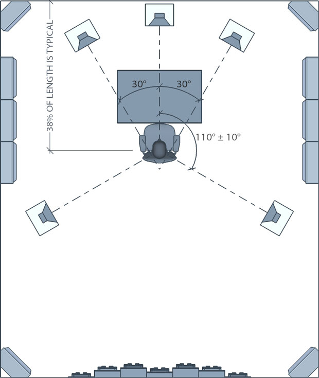 surround sound speaker placement 5 1 7 1 setup guide rh arqen com Surround Sound Speaker Placement Diagram 5.1 Surround Sound Set Up