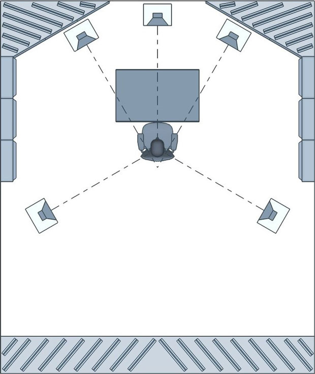 surround sound speaker placement in a critical listening control room