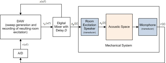 Signal Routing for Room Impulse Response Measurement